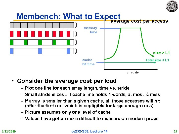 Membench: What to Expect cost per access average memory time size > L 1