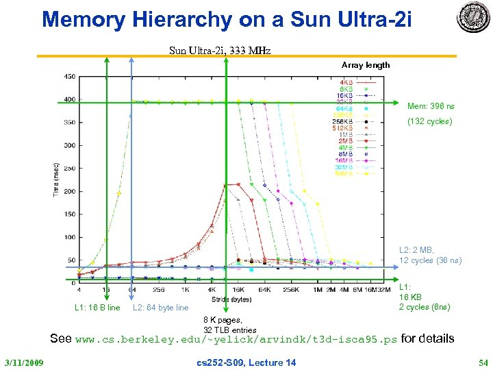 Memory Hierarchy on a Sun Ultra-2 i, 333 MHz Array length Mem: 396 ns