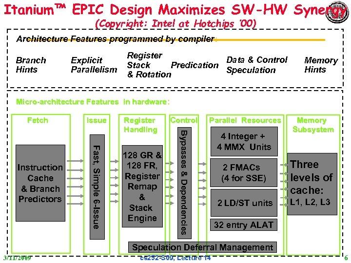 Itanium™ EPIC Design Maximizes SW-HW Synergy (Copyright: Intel at Hotchips ' 00) Architecture Features