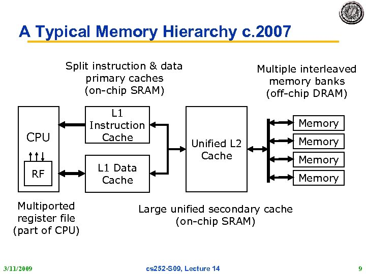 A Typical Memory Hierarchy c. 2007 Split instruction & data primary caches (on-chip SRAM)
