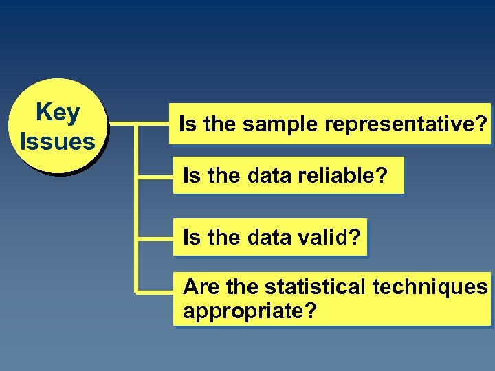 Key Issues Is the sample representative? Is the data reliable? Is the data valid?