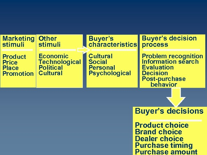 Marketing Other stimuli Product Price Place Promotion Economic Technological Political Cultural Buyer's decision Buyer's
