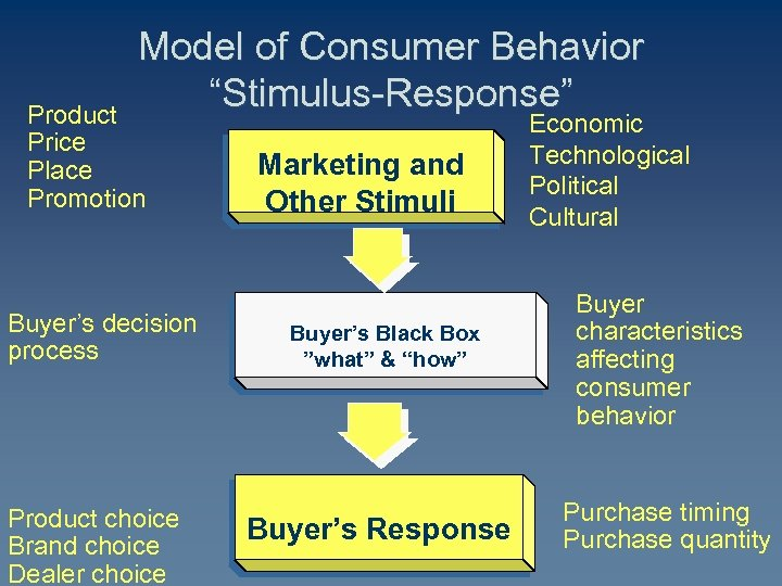 "Model of Consumer Behavior ""Stimulus-Response"" Product Price Place Promotion Buyer's decision process Product choice"