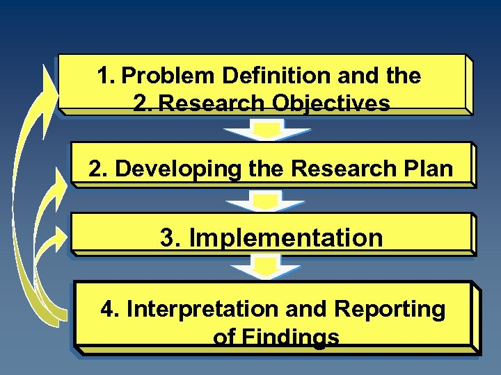 1. Problem Definition and the 2. Research Objectives 2. Developing the Research Plan 3.