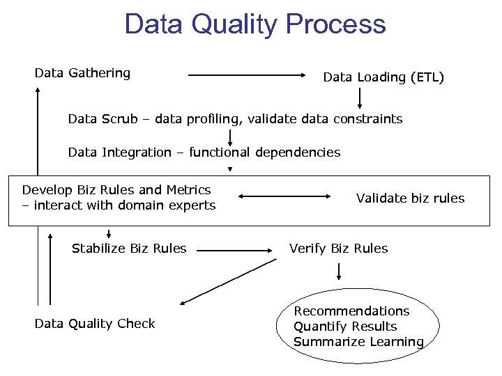Data Quality Process Data Gathering Data Loading (ETL) Data Scrub – data profiling, validate