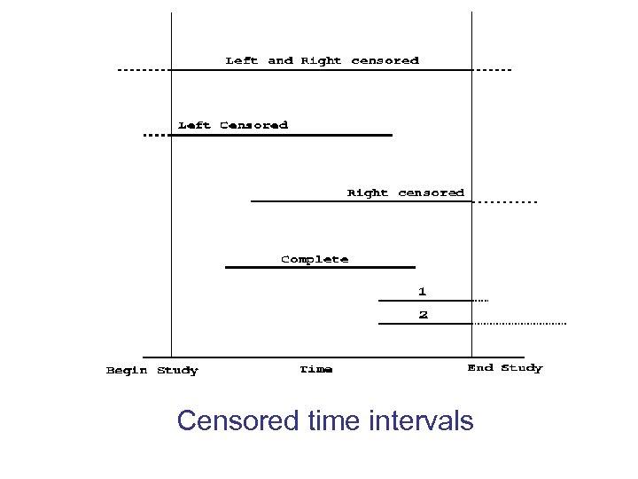 Censored time intervals