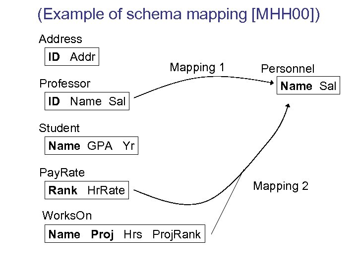 (Example of schema mapping [MHH 00]) Address ID Addr Mapping 1 Professor ID Name