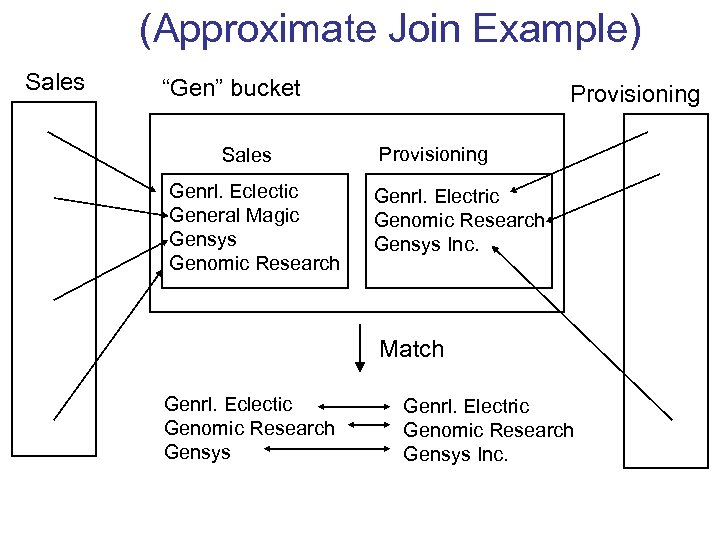 "(Approximate Join Example) Sales ""Gen"" bucket Sales Genrl. Eclectic General Magic Gensys Genomic Research"