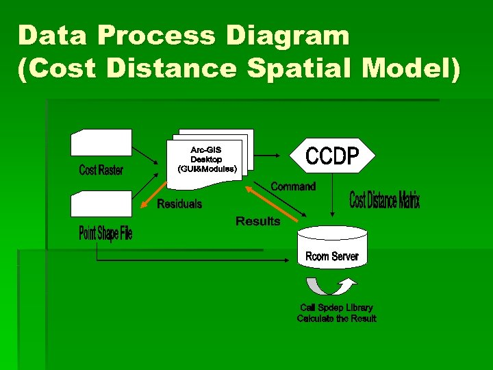 Data Process Diagram (Cost Distance Spatial Model)
