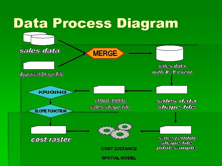 Data Process Diagram