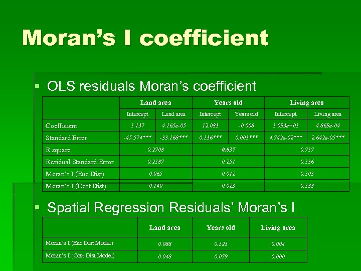 Moran's I coefficient § OLS residuals Moran's coefficient Land area Years old Living area