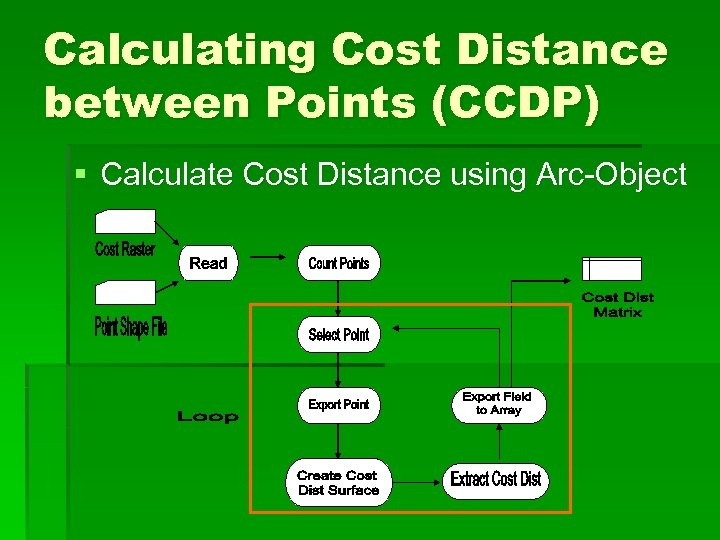 Calculating Cost Distance between Points (CCDP) § Calculate Cost Distance using Arc-Object