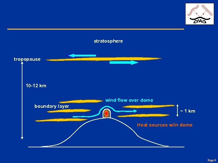 stratosphere tropopause 10 -12 km wind flow over dome boundary layer ~ 1 km