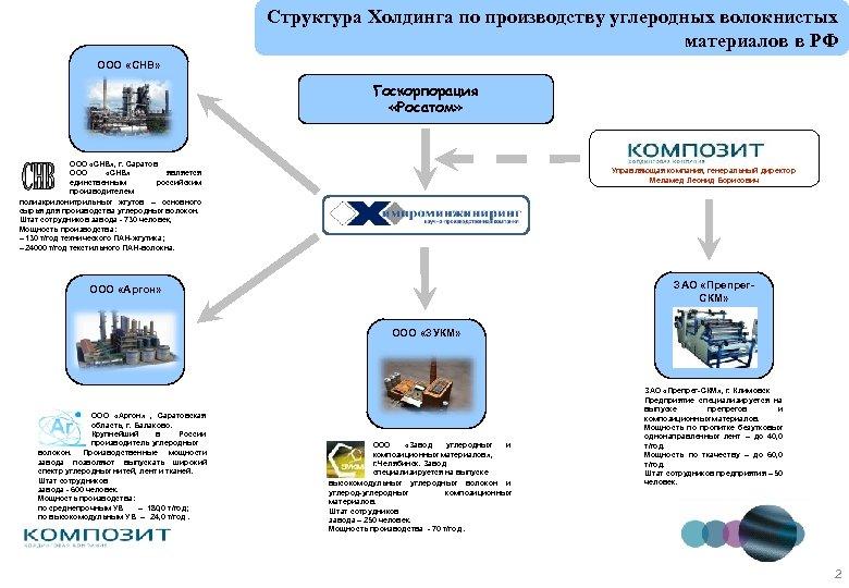 Структура Холдинга по производству углеродных волокнистых материалов в РФ ООО «СНВ» Госкорпорация «Росатом» ООО