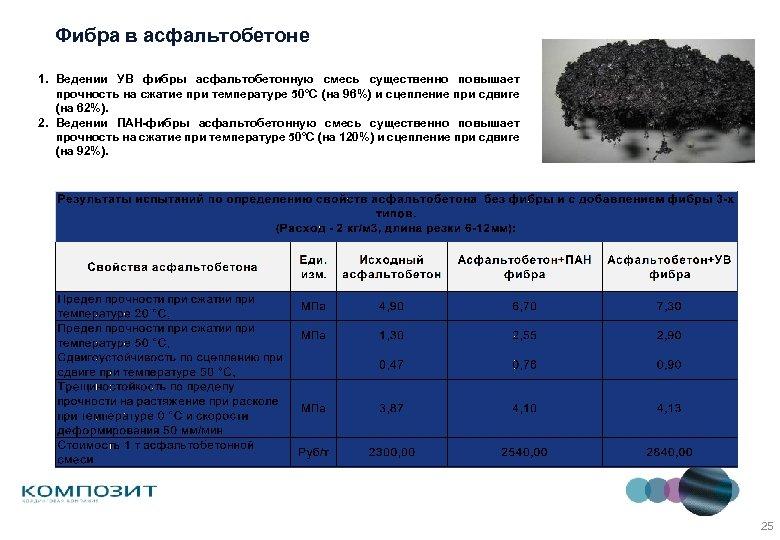 Фибра в асфальтобетоне 1. Ведении УВ фибры асфальтобетонную смесь существенно повышает прочность на сжатие