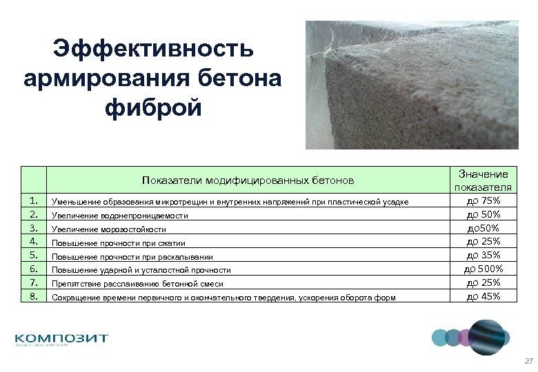 Эффективность армирования бетона фиброй Показатели модифицированных бетонов 1. 2. 3. 4. 5. 6. 7.