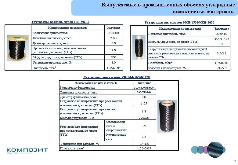 Выпускаемые в промышленных объемах углеродные волокнистые материалы Углеродное волокно марок УК, УК-П Наименование показателей