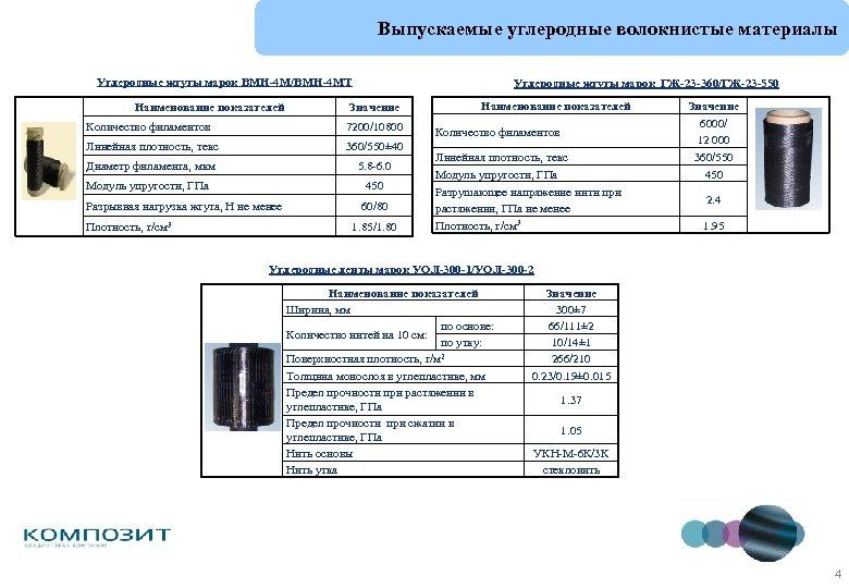 Выпускаемые углеродные волокнистые материалы Углеродные жгуты марок ВМН-4 М/ВМН-4 МТ Наименование показателей Углеродные жгуты