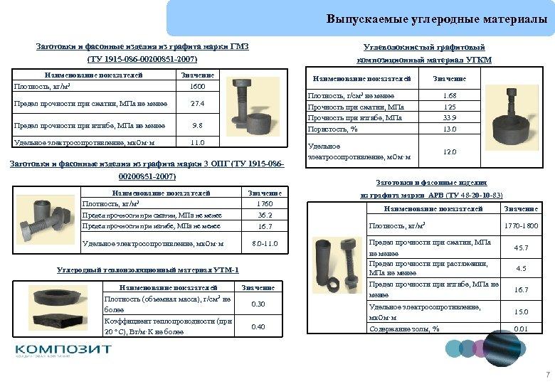 Выпускаемые углеродные материалы Заготовки и фасонные изделия из графита марки ГМЗ (ТУ 1915 -086