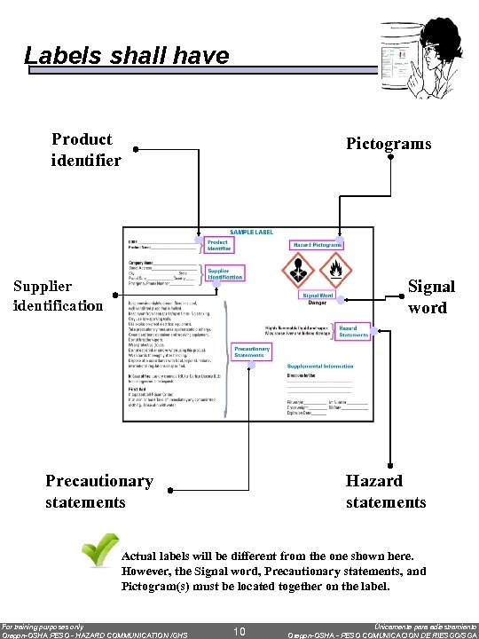 Labels shall have Product identifier Pictograms Signal word Supplier identification Precautionary statements Hazard statements