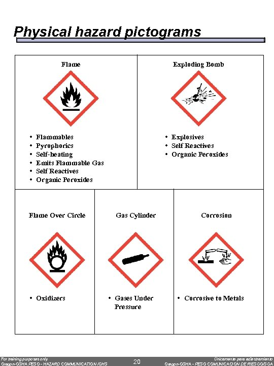 Physical hazard pictograms Flame • • • Exploding Bomb Flammables Pyrophorics Self-heating Emits Flammable