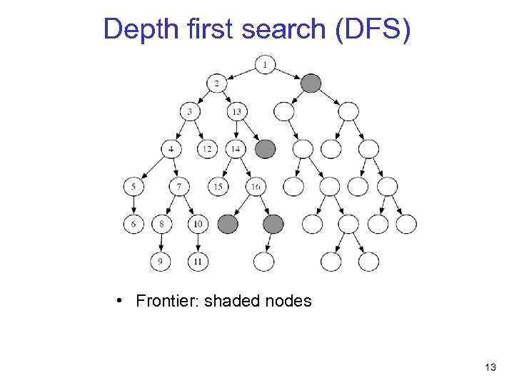 Depth first search (DFS) • Frontier: shaded nodes 13