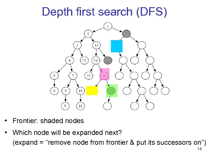 Depth first search (DFS) • Frontier: shaded nodes • Which node will be expanded