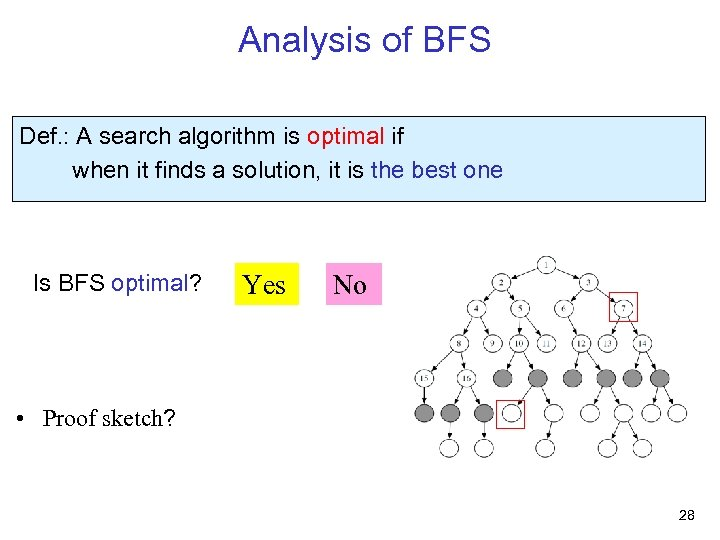 Analysis of BFS Def. : A search algorithm is optimal if when it finds