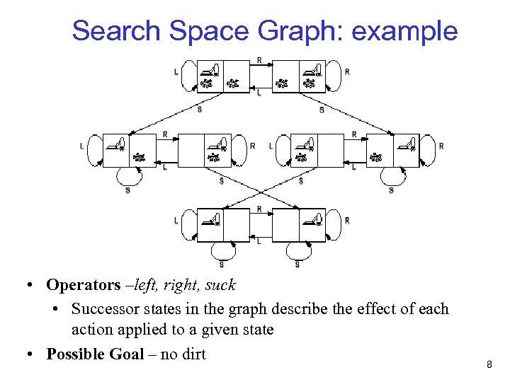 Search Space Graph: example • Operators –left, right, suck • Successor states in the