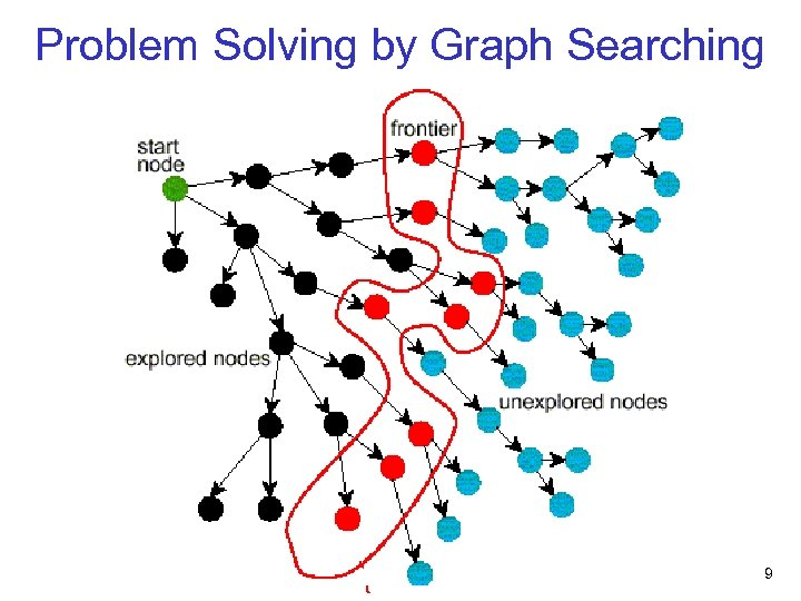 Problem Solving by Graph Searching 9