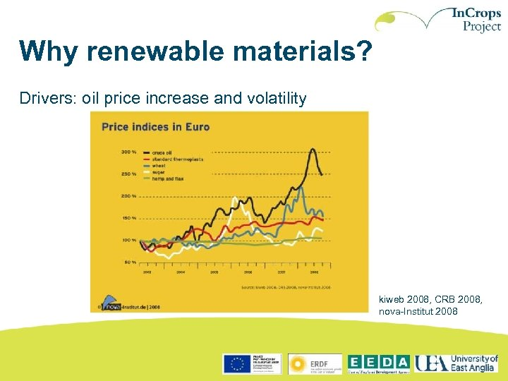 Why renewable materials? Drivers: oil price increase and volatility kiweb 2008, CRB 2008, nova-Institut