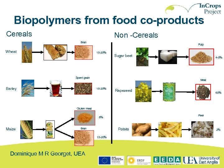 Biopolymers from food co-products Cereals Non -Cereals Bran Wheat Pulp 15 -20% Sugar beet