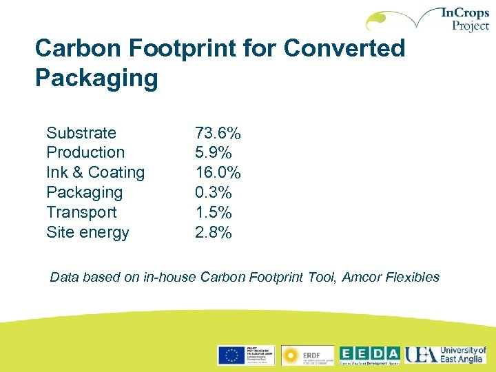 Carbon Footprint for Converted Packaging Substrate Production Ink & Coating Packaging Transport Site energy