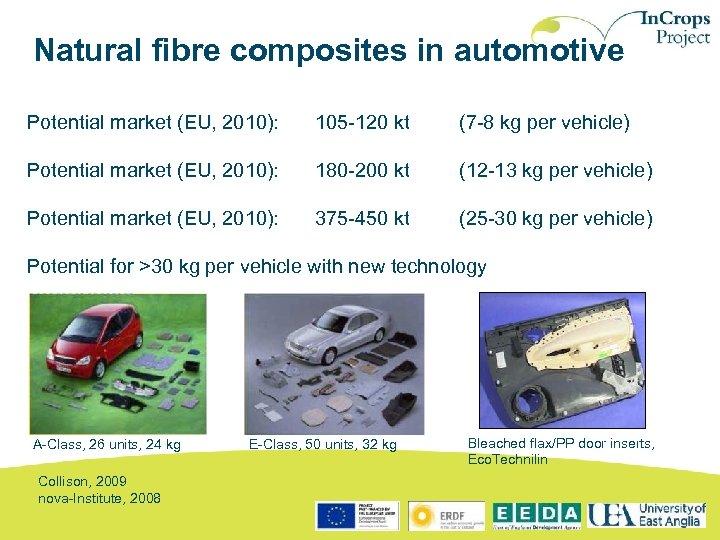 Natural fibre composites in automotive Potential market (EU, 2010): 105 -120 kt (7 -8