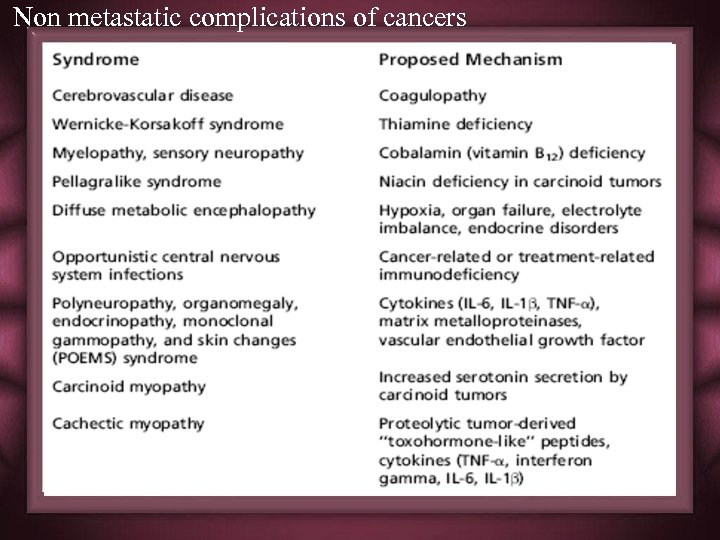 Non metastatic complications of cancers