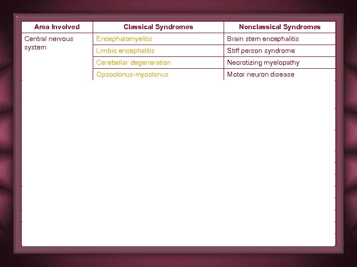 Area Involved Central nervous system Classical Syndromes Nonclassical Syndromes Brain stem encephalitis Limbic encephalitis