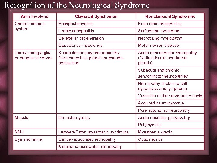 Recognition of the Neurological Syndrome Area Involved Central nervous system Classical Syndromes Nonclassical Syndromes