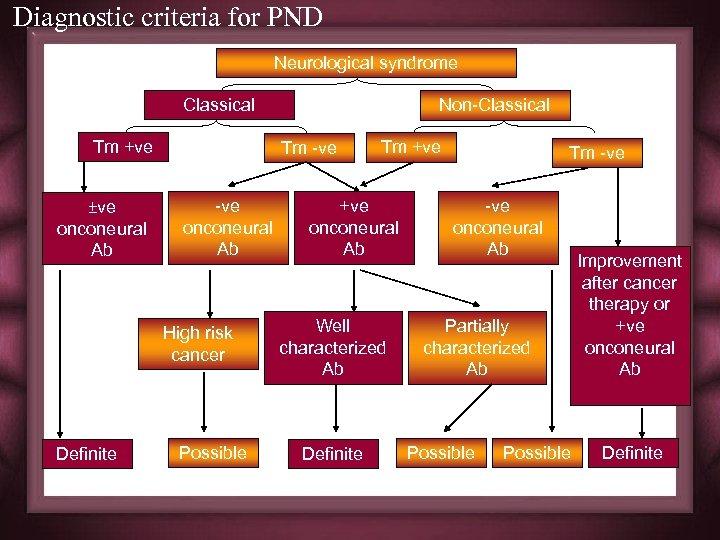 Diagnostic criteria for PND Neurological syndrome Classical Tm +ve ±ve onconeural Ab Tm -ve