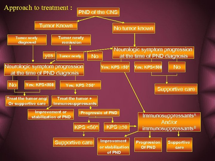 Approach to treatment : PND of the CNS Tumor Known No tumor known Tumor