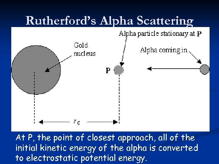 Rutherford's Alpha Scattering At P, the point of closest approach, all of the initial