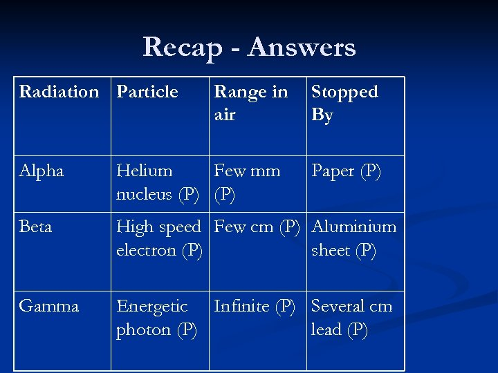 Recap - Answers Radiation Particle Range in air Stopped By Alpha Helium Few mm