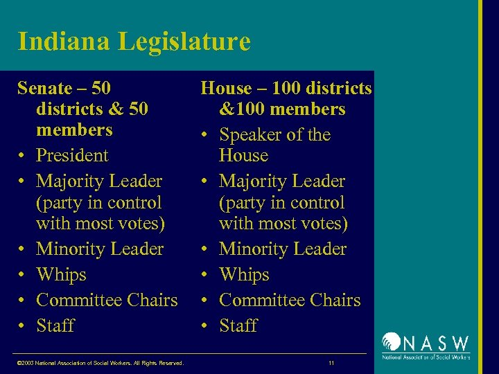 Indiana Legislature Senate – 50 districts & 50 members • President • Majority Leader