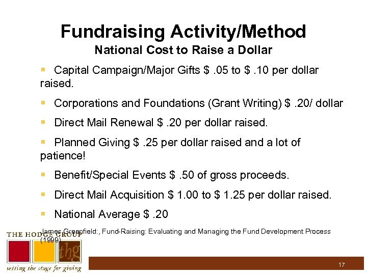 Fundraising Activity/Method National Cost to Raise a Dollar § Capital Campaign/Major Gifts $. 05
