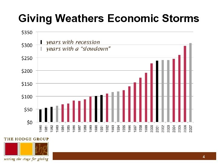 "Giving Weathers Economic Storms I years with recession I years with a ""slowdown"" 4"