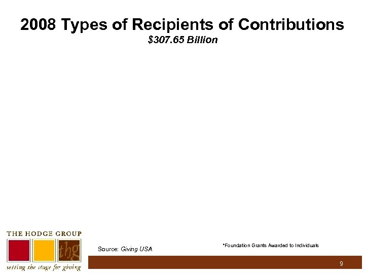 2008 Types of Recipients of Contributions $307. 65 Billion Source: Giving USA *Foundation Grants