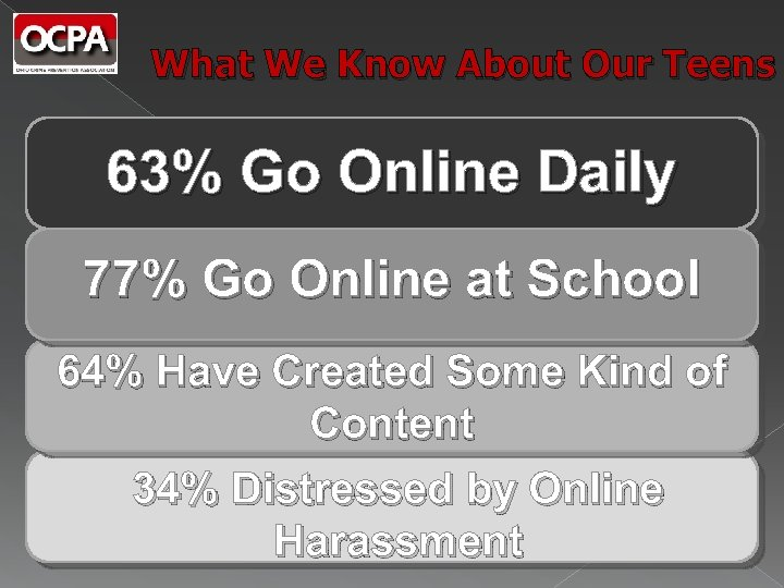 What We Know About Our Teens 63% Go Online Daily 77% Go Online at