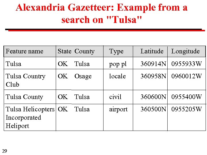 Alexandria Gazetteer: Example from a search on