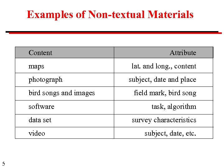 Examples of Non-textual Materials Content maps photograph bird songs and images software data set