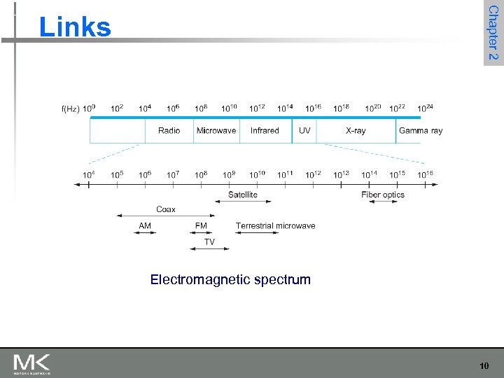 Chapter 2 Links Electromagnetic spectrum 10