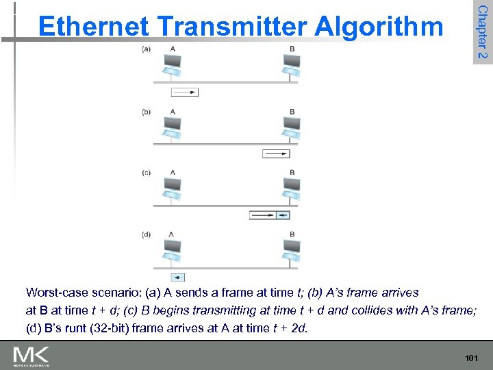 Chapter 2 Ethernet Transmitter Algorithm Worst-case scenario: (a) A sends a frame at time